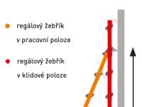 schema pozic žebříku